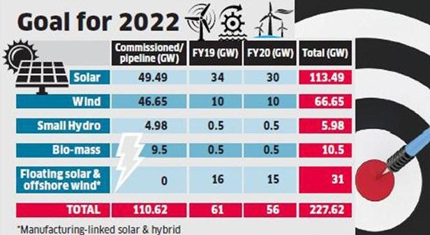 renewable energy, modi government