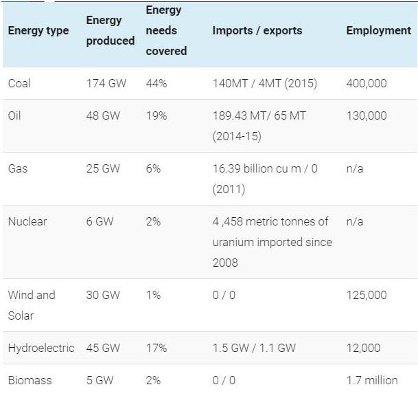 modi government, renewable energy