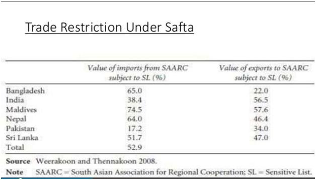 safta, india, free trade