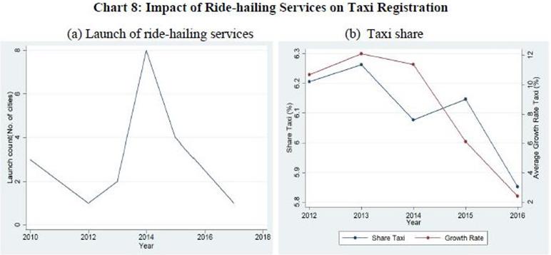 Automobile sector, Auto, slowdown, Nirmala Sitharaman, Finance minister, India, Ola, Uber, millennials