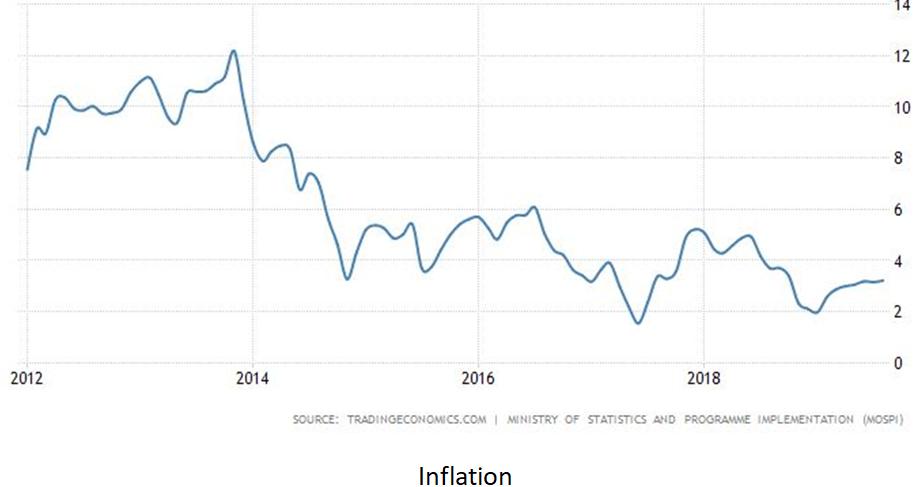 Manmohan Singh, Congress, Economy