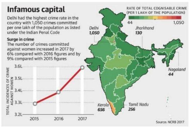 NCRB Kerala Crime