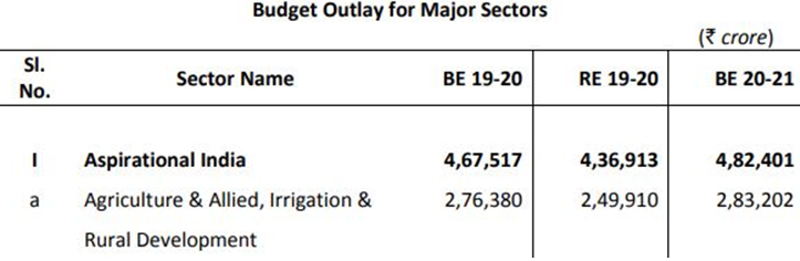 budget 2020, agriculture, horticulture