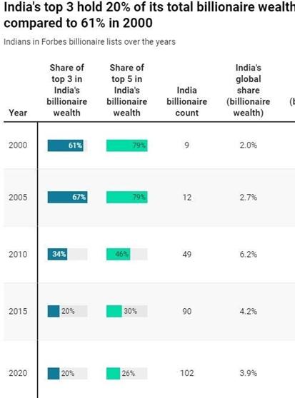 India's India, Billionaire