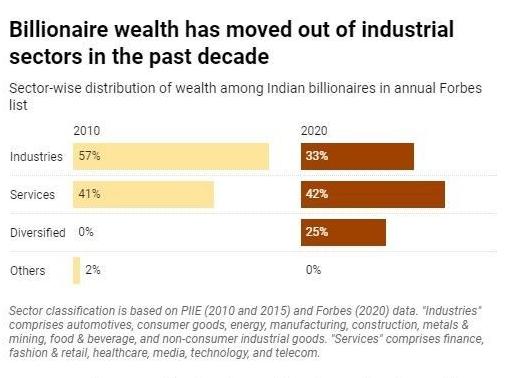 Billionaire, wealth