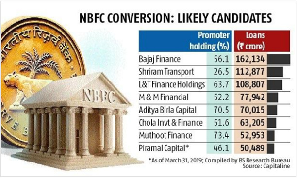NBFC, rbi, INDIAN BANKING SECTOR