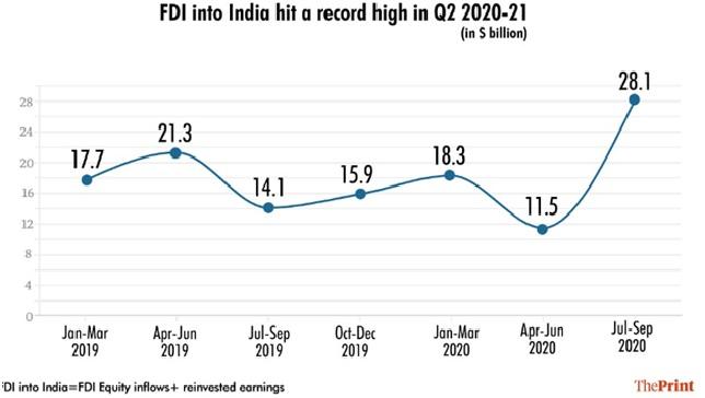 FDI, India