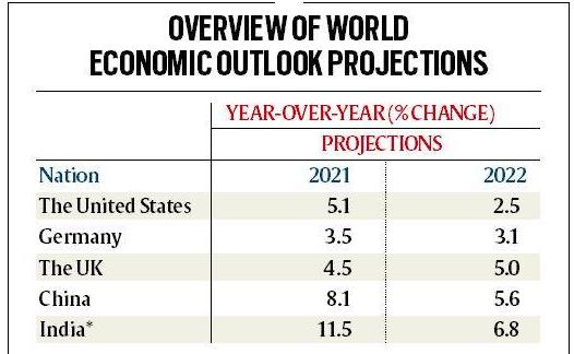 IMF, India