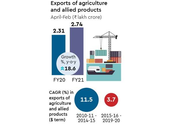 Agricultural growth