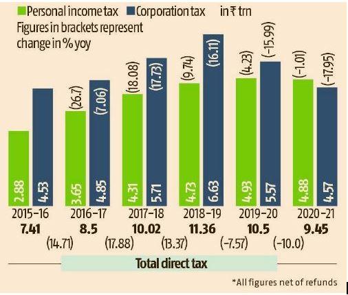 Income Tax, India