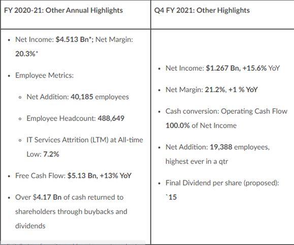 TCS Data, IT companies