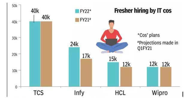 IT Sector, TCS