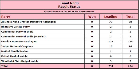 AIADMK, DMK, Congress, BJP, Tamil Nadu Assembly Elections