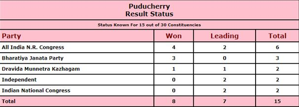 Puducherry, Congress