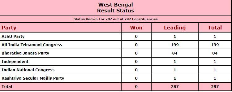 TMC, West Bengal