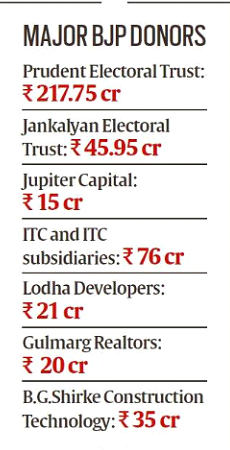 BJP, Congress, Election Funds, Party Donations